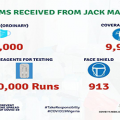 See How NCDC Distributed Jack Ma's Donations Nationwide