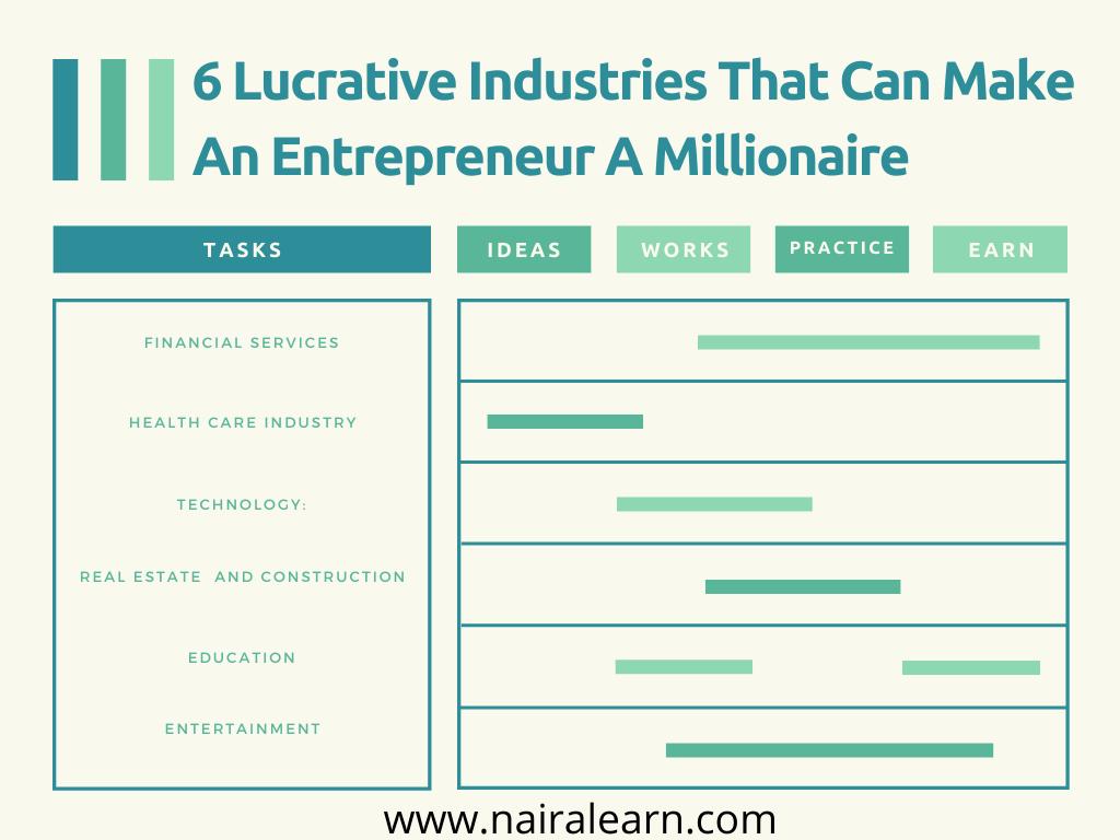 6 Lucrative Industries That Can Make An Entrepreneur A Millionaire
